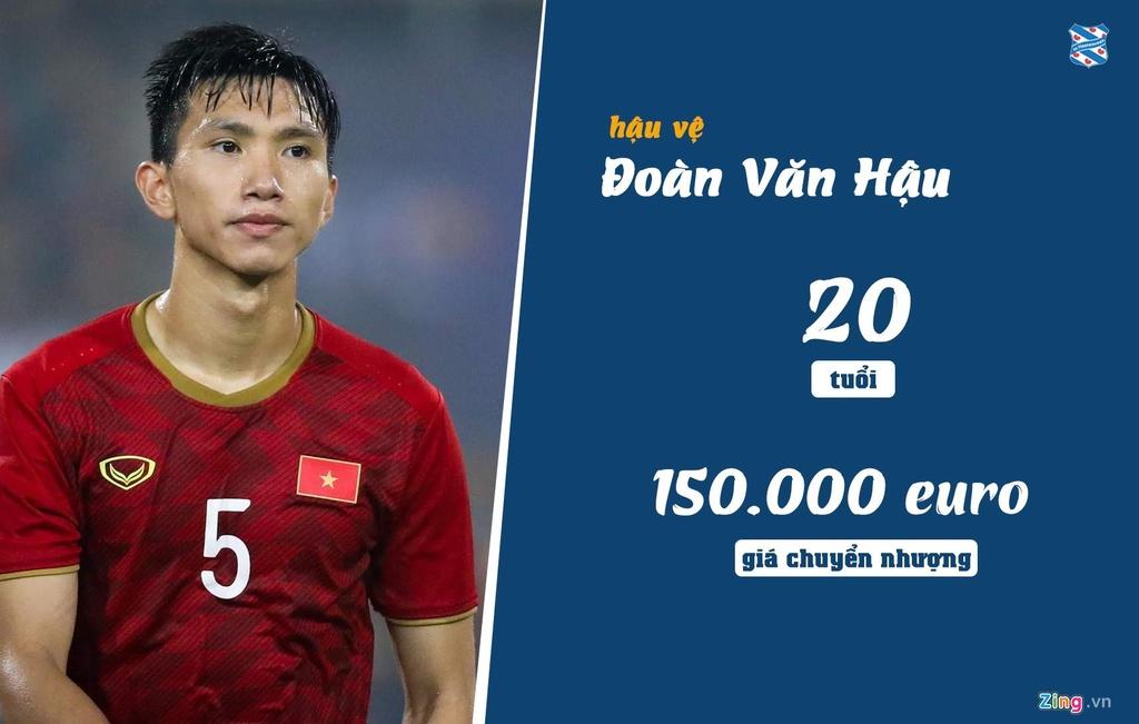 Doan Van Hau o dau trong top cau thu dat nhat Heerenveen? hinh anh 2