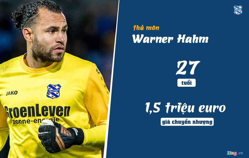 Doan Van Hau o dau trong top cau thu dat nhat Heerenveen? hinh anh 8