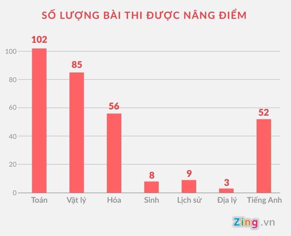 diem thi bat thuong o Ha Giang anh 1