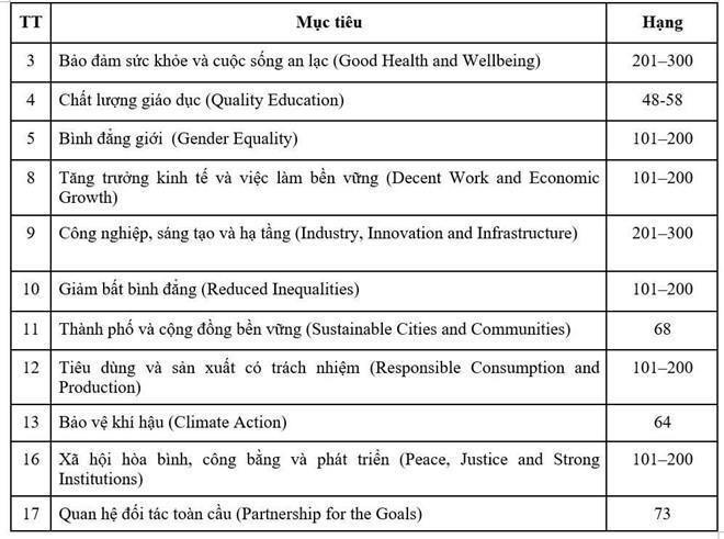 Bang xep hang top 200 cua DH Ton Duc Thang thuc chat nhu the nao? hinh anh 2