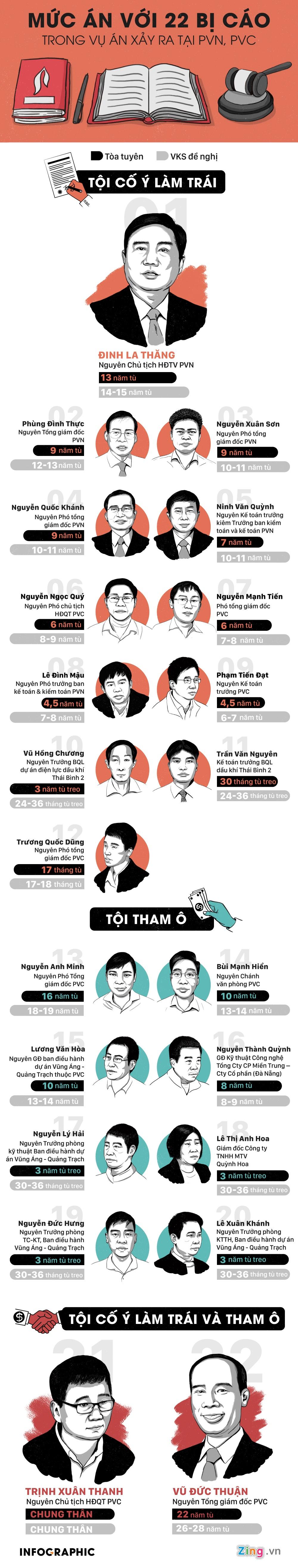 Dinh La Thang linh 13 nam tu, Trinh Xuan Thanh an chung than hinh anh 1