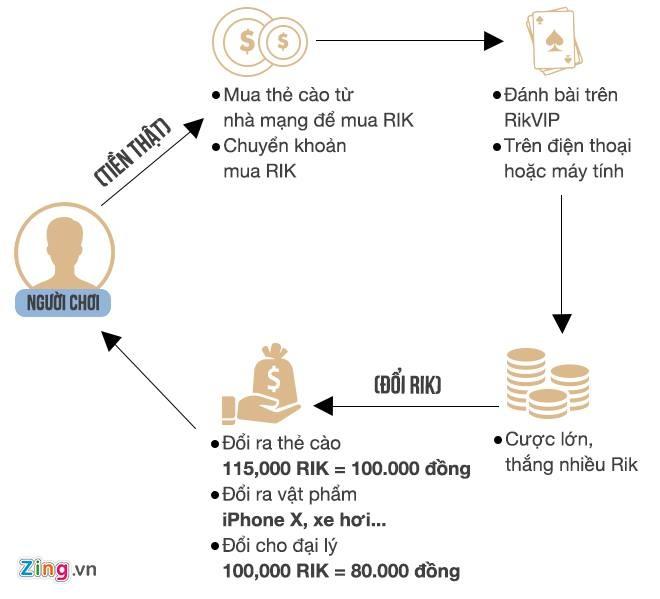 Manh mối phá đường dây cờ bạc nghìn tỷ liên quan ông Phan Văn Vĩnh