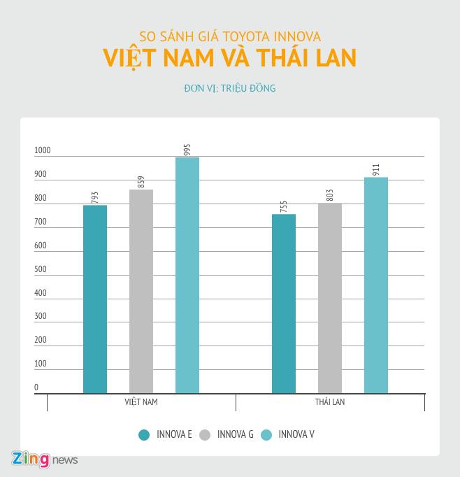 5 xe ban chay nhat Viet Nam dat hon nhieu so voi gia khu vuc hinh anh 7
