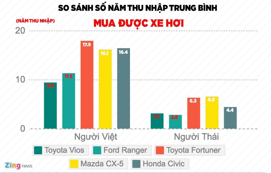 Het nam 2017, nguoi Viet van chua the mua xe gia re hinh anh 4