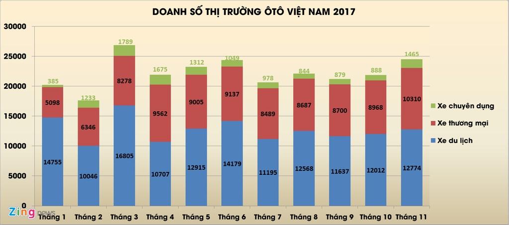 Het nam 2017, nguoi Viet van chua the mua xe gia re hinh anh 3