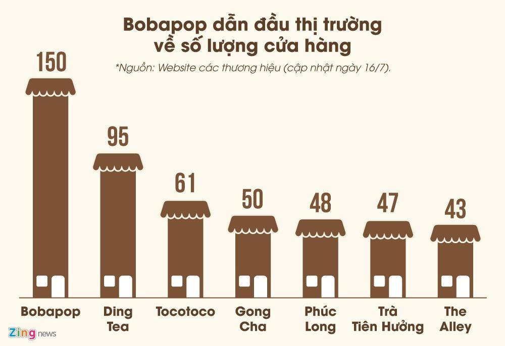 Khong canh tranh duoc ve gia thue, Phuc Long tu bo vi tri vang?