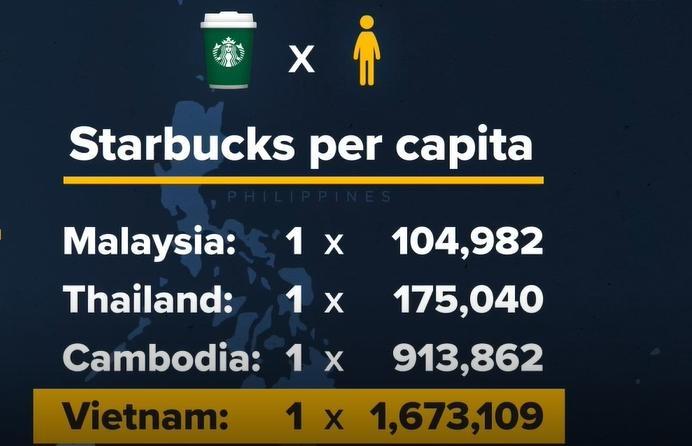 Vi sao Starbucks, Coffee Bean & Tea Leaf that the truoc ca phe Viet?