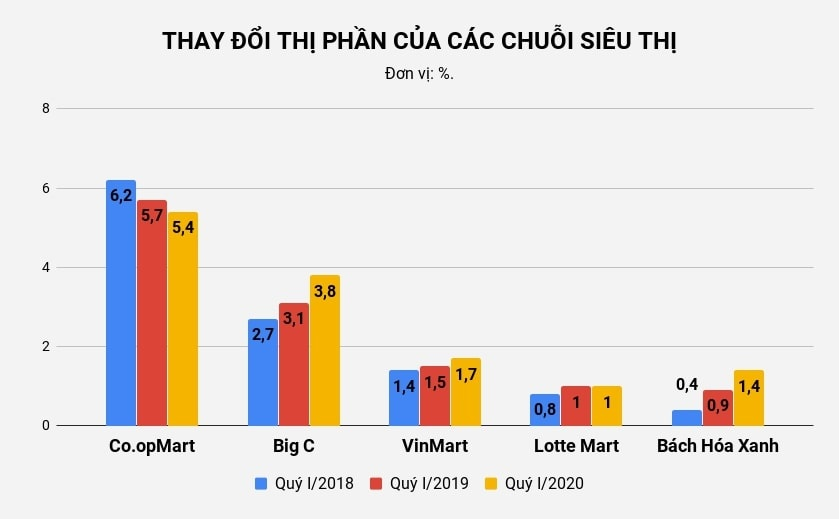 Big C lam an ra sao sau hon 4 nam ve tay ty phu Thai anh 1