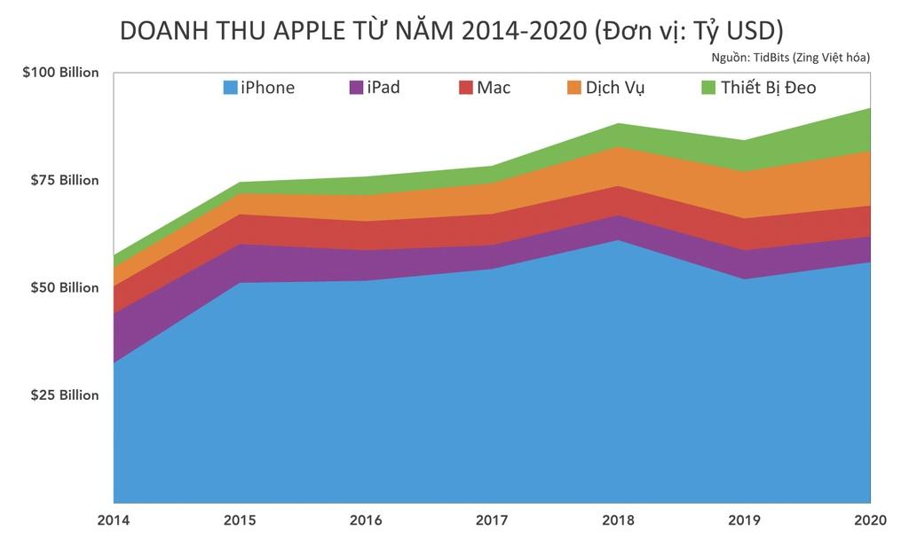 2020 la nam dai thang cua Apple anh 1