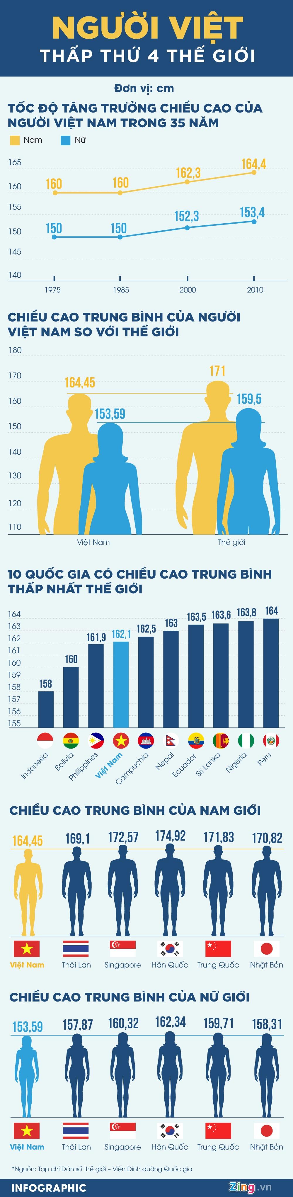 Nguoi Viet Nam lun thu tu the gioi, 35 nam chi cao them 4 cm hinh anh 1