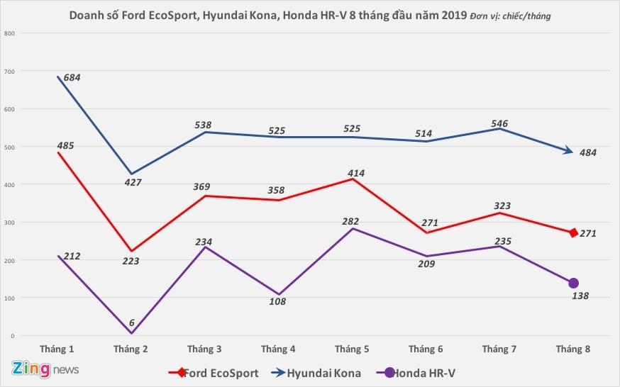 Giảm doanh số tháng cô hồn, Hyundai Kona vẫn dẫn đầu phân khúc