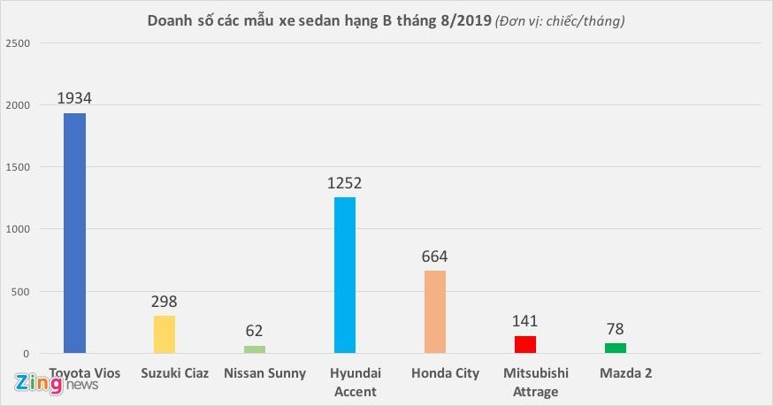8 tháng đầu năm, Mazda 2 chật vật cạnh tranh với Vios, Accent