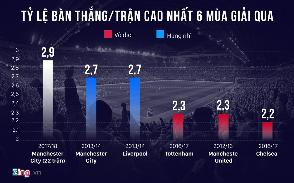 Manchester City tren duong pha vo 5 ky luc Premier League hinh anh 3