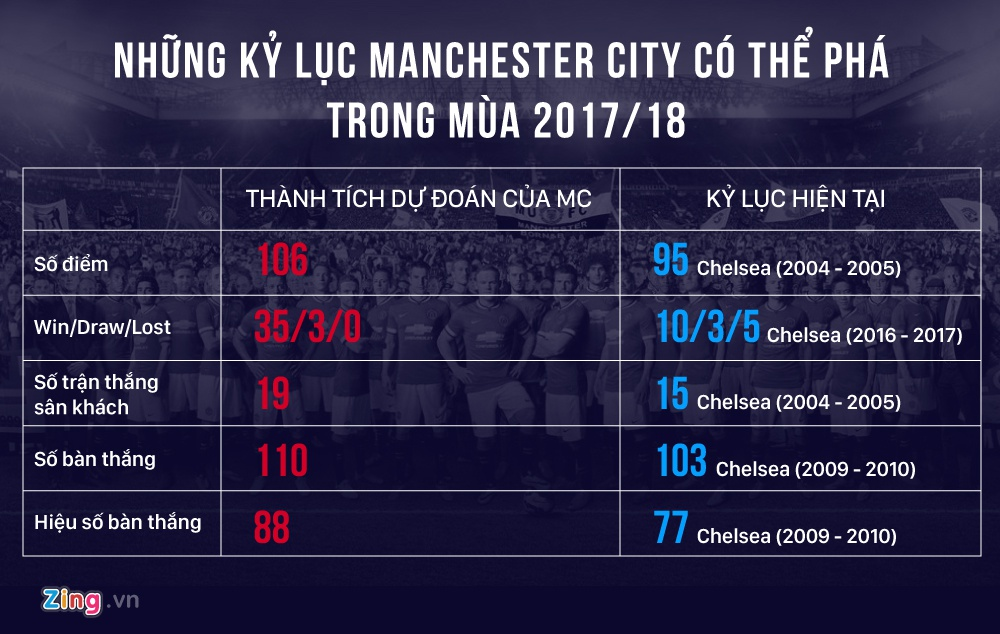 Manchester City tren duong pha vo 5 ky luc Premier League hinh anh 4