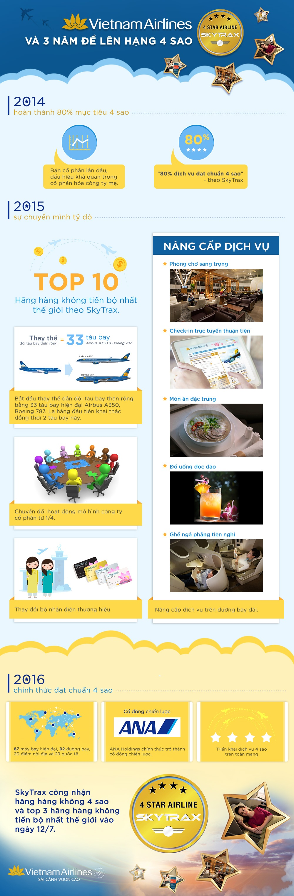 Vietnam Airlines va 3 nam de len hang 4 sao hinh anh 1