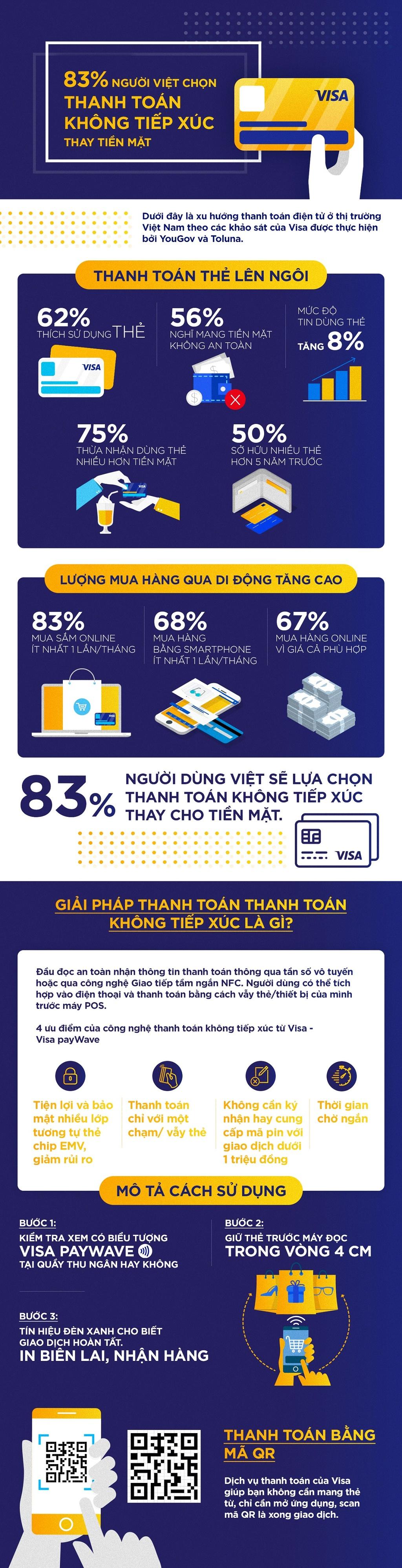 83% nguoi Viet chon thanh toan khong tiep xuc thay tien mat hinh anh 1