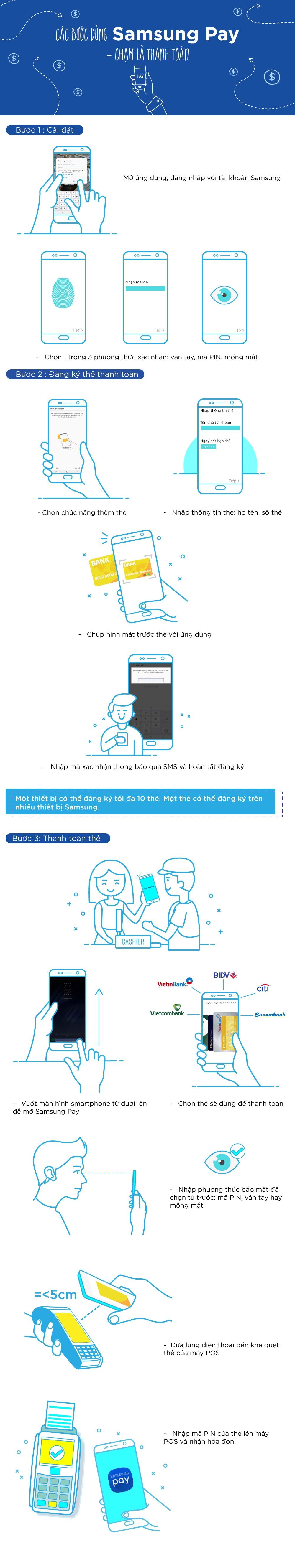 Cac buoc dung Samsung Pay hinh anh 1