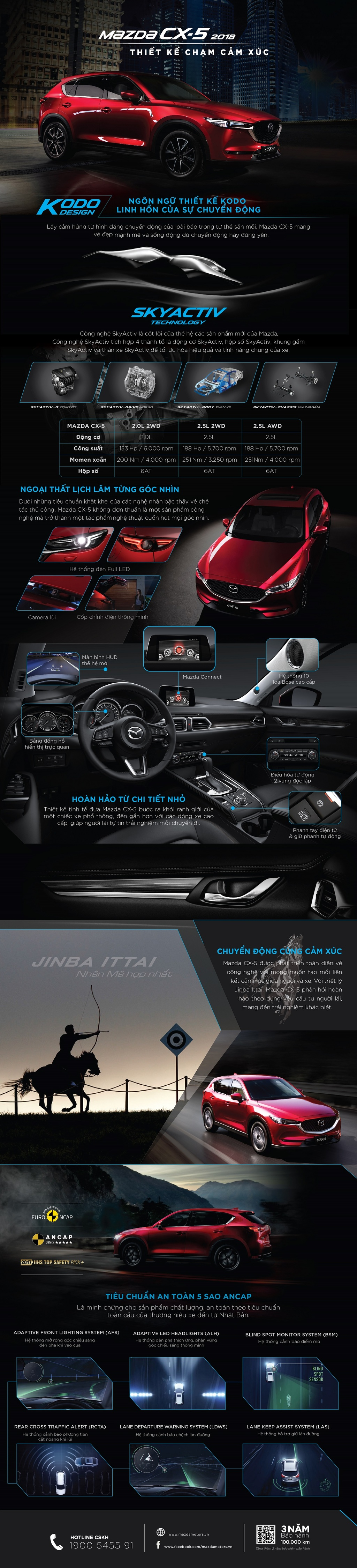 Uu diem giup Mazda CX-5 vuot moc doanh so hon 30.000 xe hinh anh 1