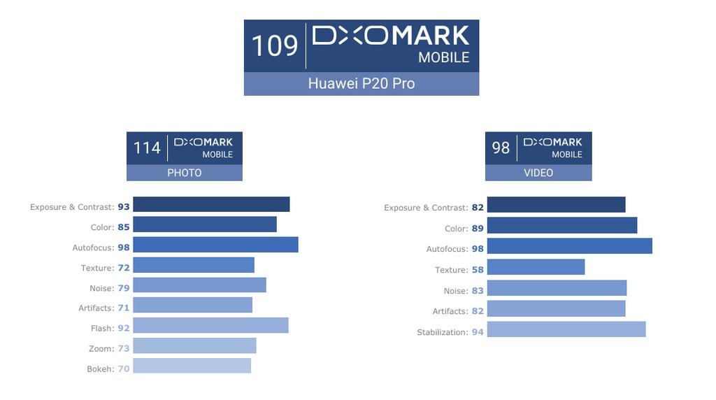 Camera cua Huawei P20 Pro dat 109 diem tren DxOMark hinh anh 1