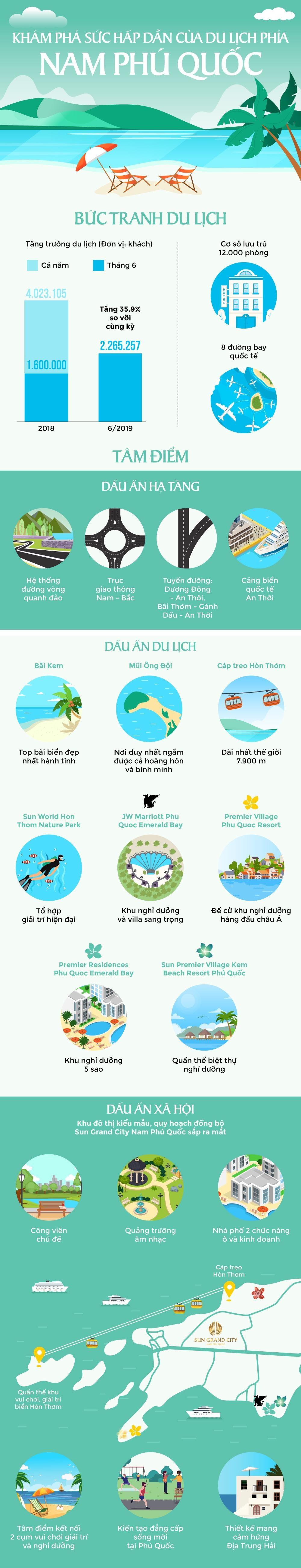 Kham pha suc hap dan cua du lich phia nam Phu Quoc hinh anh 1 Khám phá sức hấp dẫn của du lịch phía nam Phú Quốc - ZINGNamDaotuonglaicuaPhuQuoc_1_1 - Khám phá sức hấp dẫn của du lịch phía nam Phú Quốc
