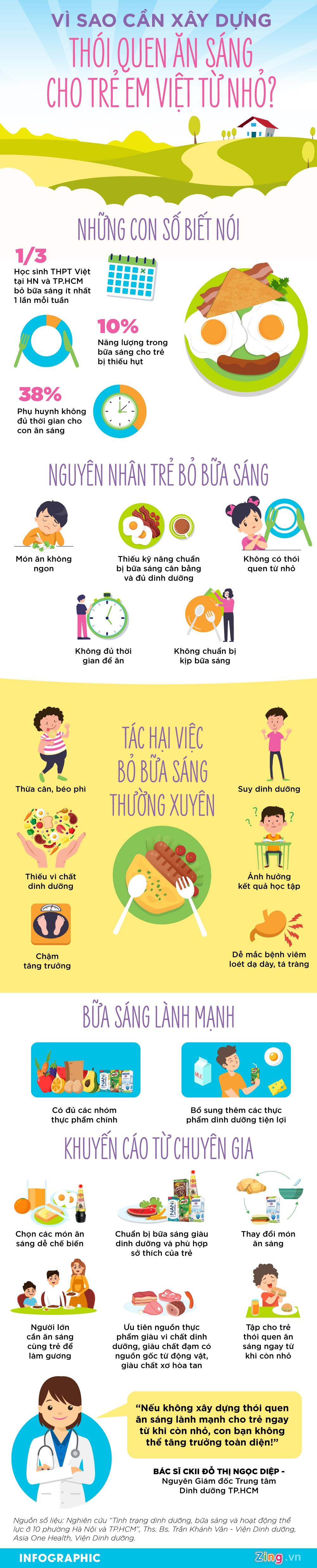 Vì sao cần xây dựng thói quen ăn sáng cho trẻ em Việt từ nhỏ?