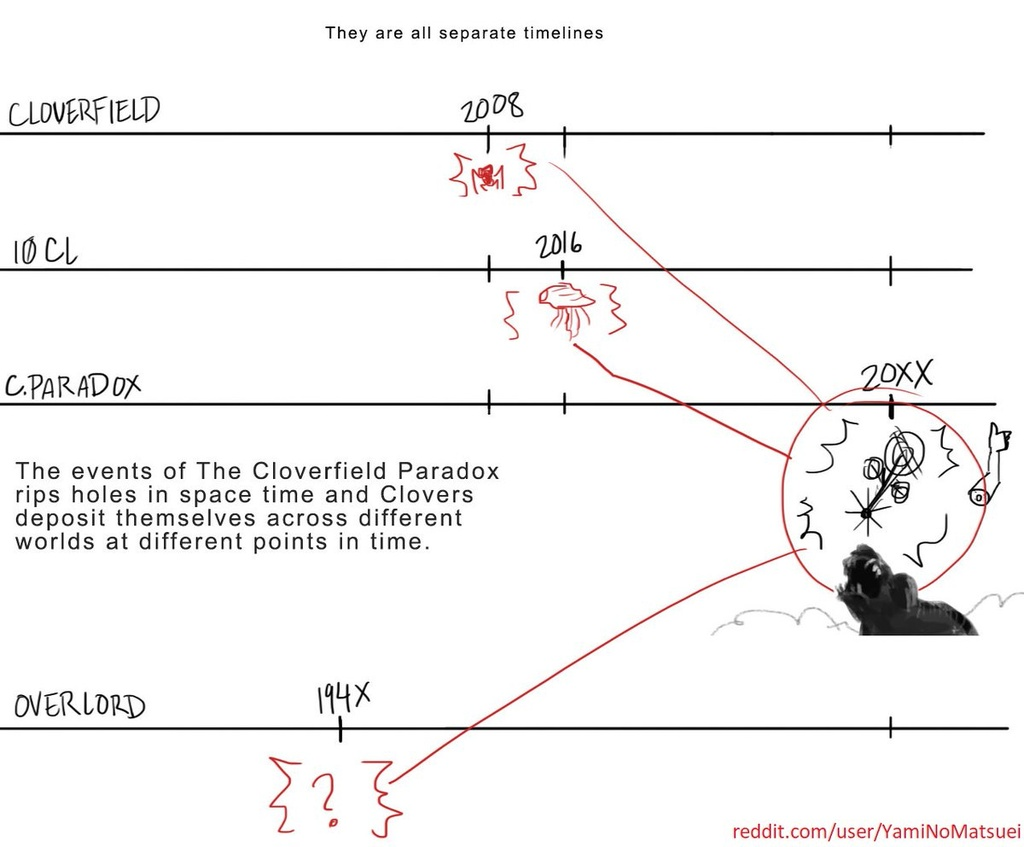 phim Cloverfield 3 anh 4