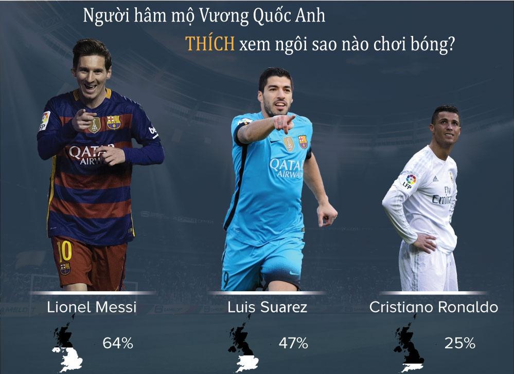 Ronaldo nham chan hon Messi trong mat CDV Anh hinh anh 1