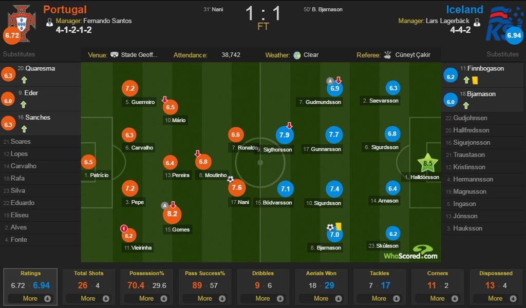 Ronaldo bat luc nhin Iceland an mung nhu vo dich Euro hinh anh 14