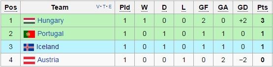 Ronaldo bat luc nhin Iceland an mung nhu vo dich Euro hinh anh 15
