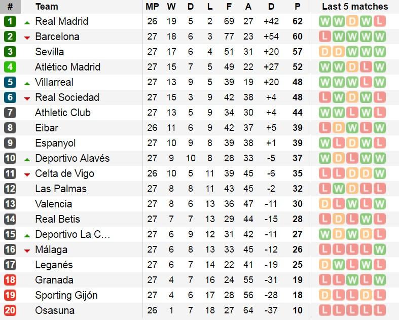 Ronaldo lap ky luc, Real doi lai ngoi dau tu tay Barca hinh anh 13