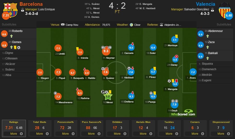 Barca nguoc dong thang Valencia 4-2 anh 1