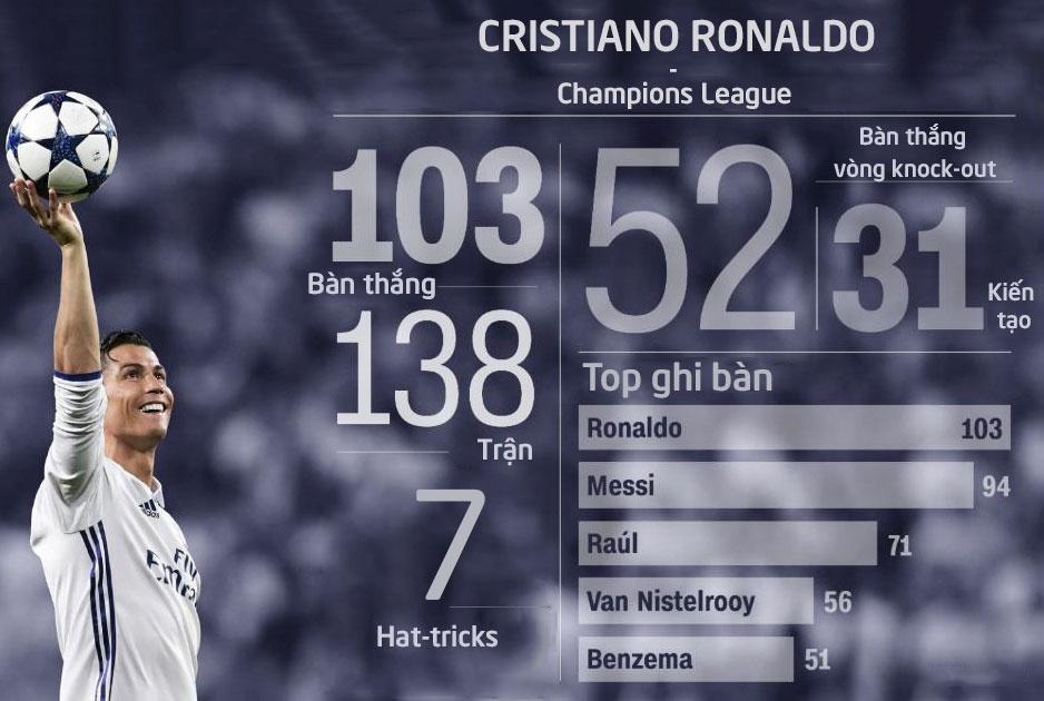 Ronaldo va dan sao Real sanh dieu truoc ban ket luot ve hinh anh 7