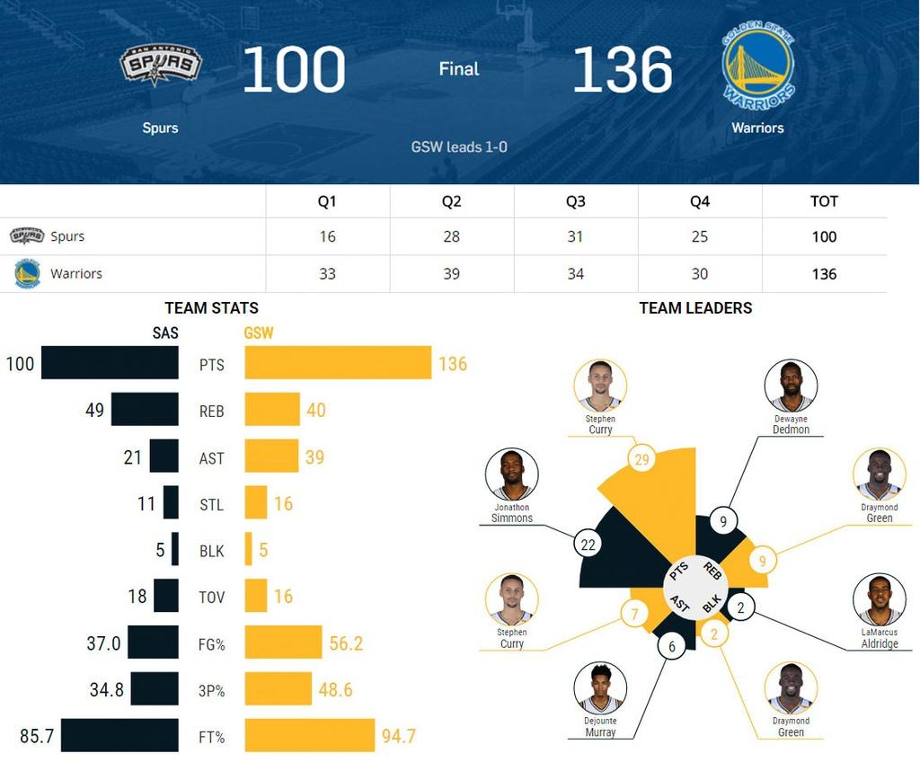Thieu vang ngoi sao, Spurs bi Warriors de bep o game 2 hinh anh 12