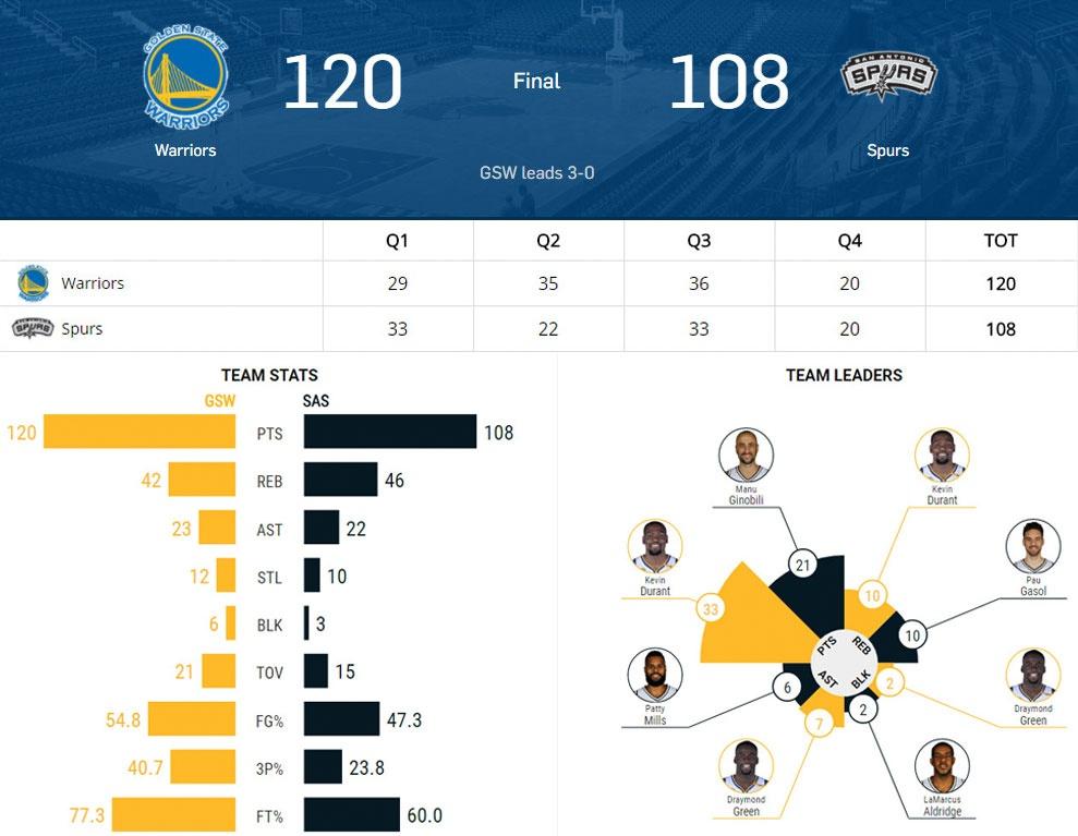 Golden State Warriors tien sat ve du chung ket NBA hinh anh 17