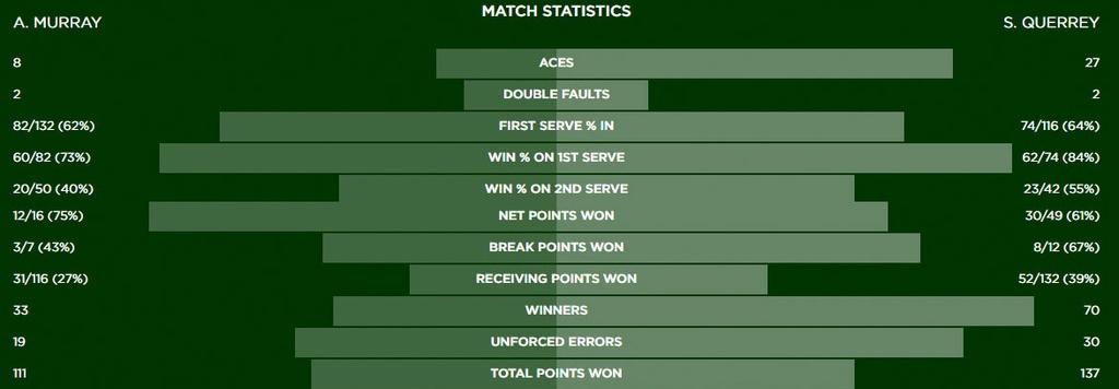 Murray chia tay Wimbledon anh 16