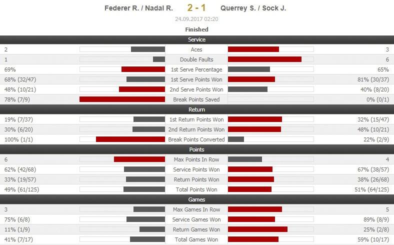 Federer, Nadal thang nhoc nhan trong lan dau danh cap hinh anh 12