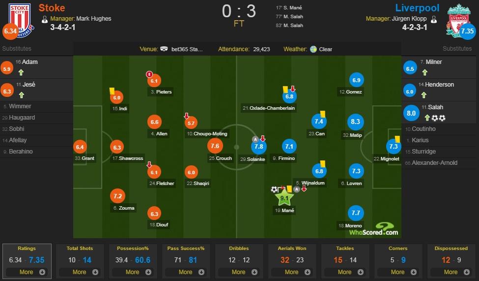 Salah lap cu dup, Liverpool thang dam Stoke de ap sat top 4 hinh anh 9