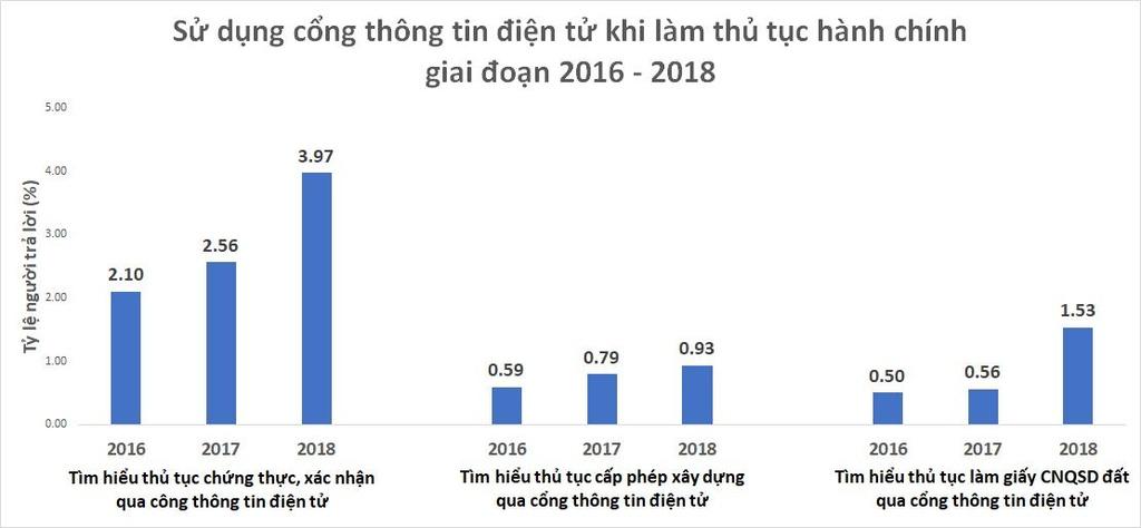 Phia sau cau chuyen chua den 4% nguoi Viet biet 'lam giay to' qua mang hinh anh 2