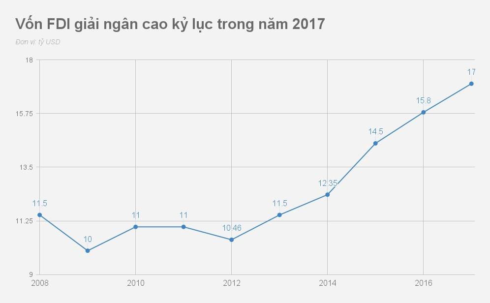 Kinh te Viet Nam 2017 qua nhung con so hinh anh 4