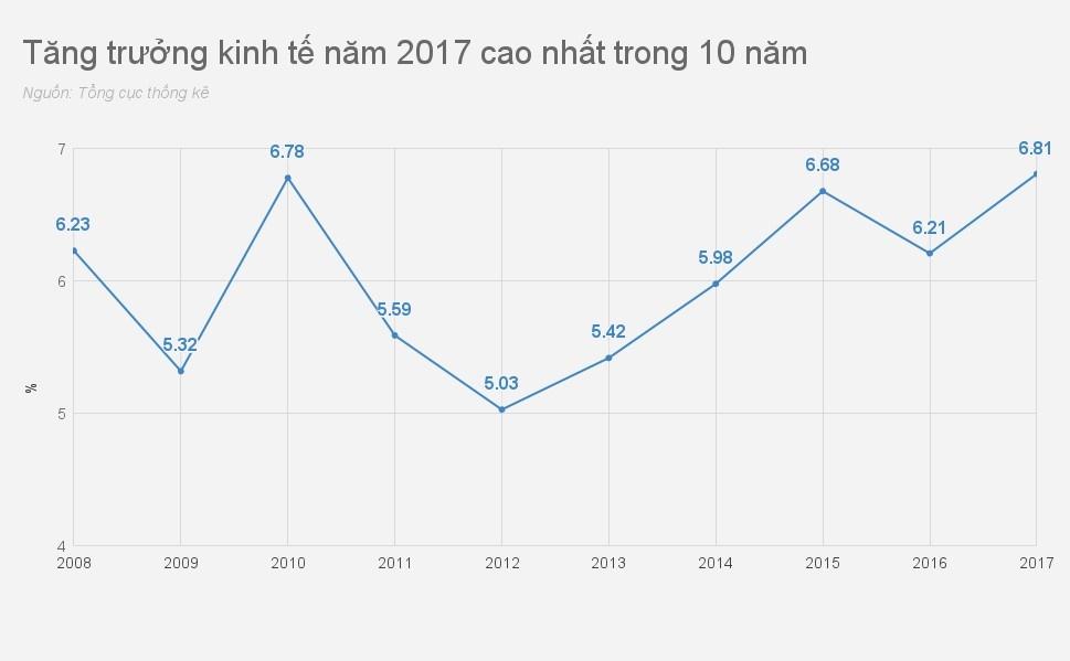Kinh te Viet Nam 2017 qua nhung con so hinh anh 2