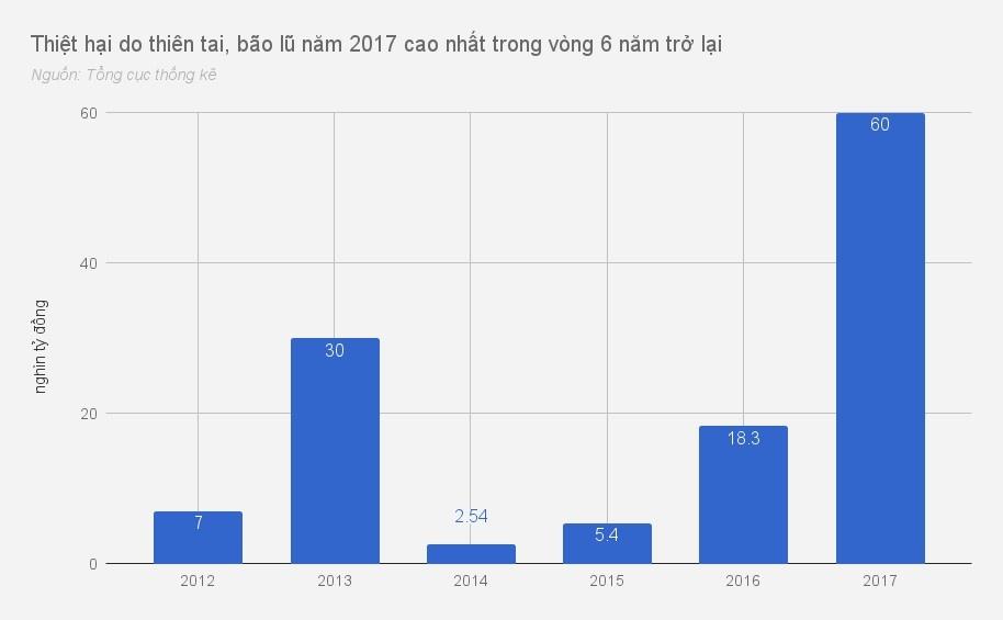 Kinh te Viet Nam 2017 qua nhung con so hinh anh 8