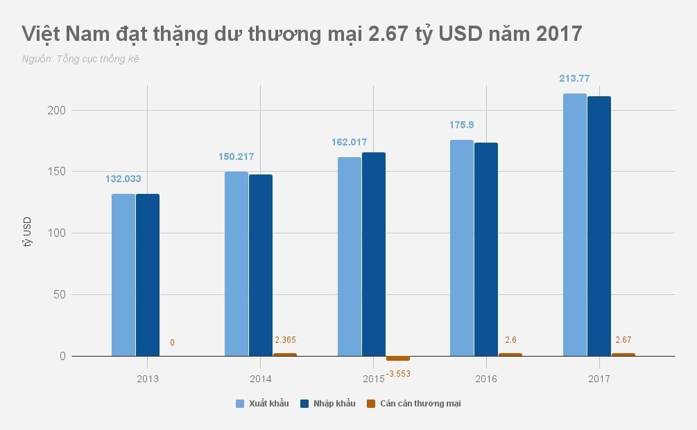 Kinh te Viet Nam 2017 qua nhung con so hinh anh 5