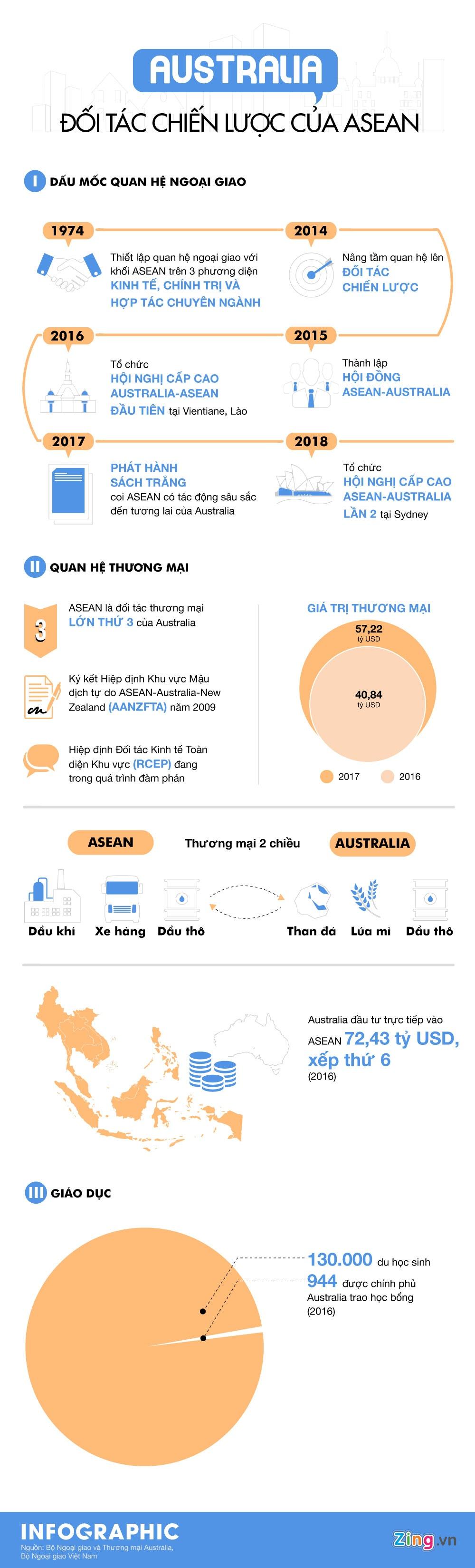 Australia: Nguoi ban dau tien cua ASEAN hinh anh 1