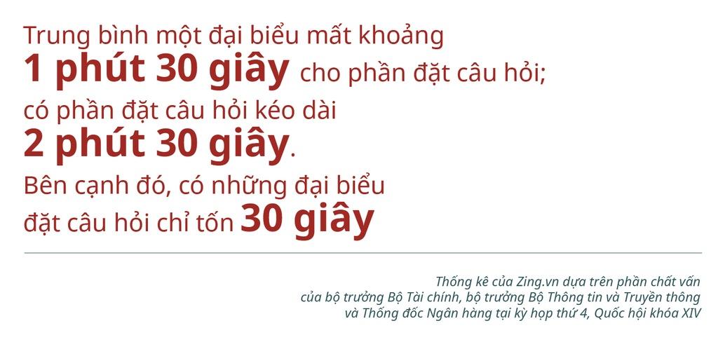 Chat van tai Quoc hoi: Lieu co the 'hoi nhanh dap gon'? hinh anh 3