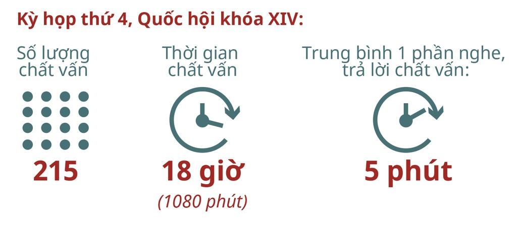 Chat van tai Quoc hoi: Lieu co the 'hoi nhanh dap gon'? hinh anh 4