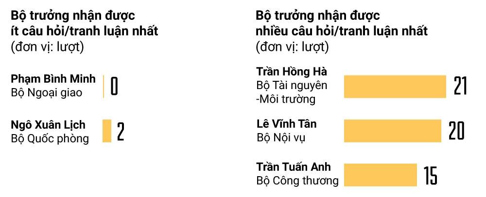 Nhung con so thu vi o phien chat van 'theo loi hua' cua Quoc hoi hinh anh 5