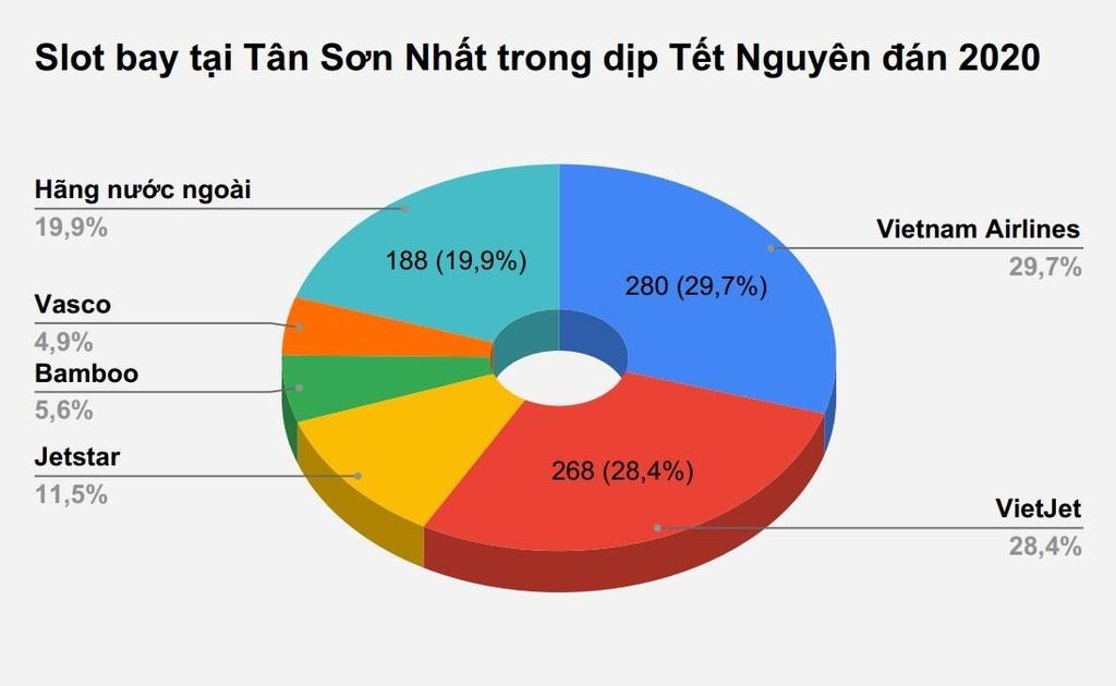 San bay Tan Son Nhat tang 14 slot moi ngay dip Tet Canh Ty 2020 hinh anh 1 93c64602bded44b31dfc.jpg