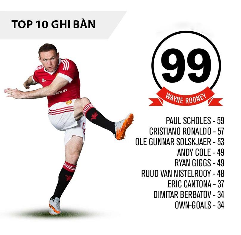 Infographic ve 1000 ban thang cua MU hinh anh 2