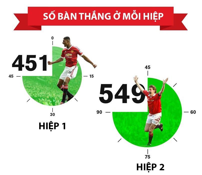 Infographic ve 1000 ban thang cua MU hinh anh 5
