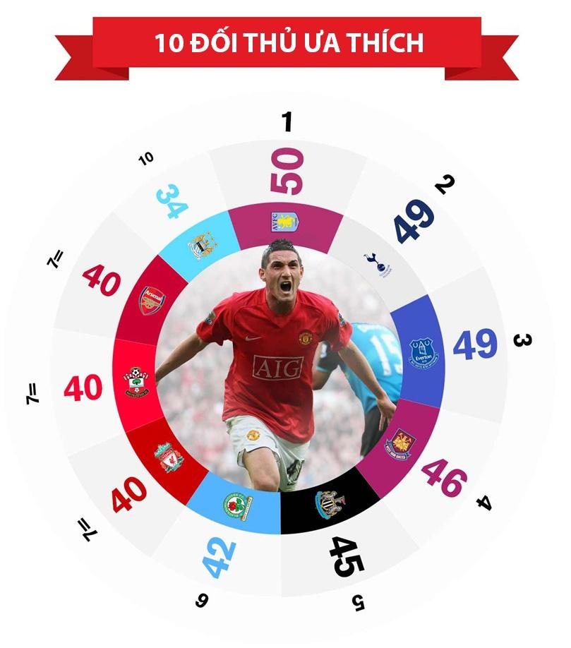 Infographic ve 1000 ban thang cua MU hinh anh 6